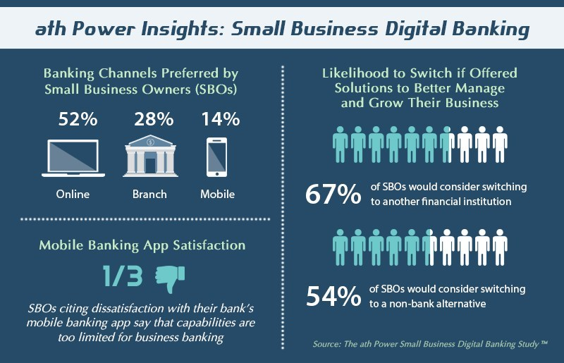 Source: The ath Power Small Business Digital Banking Study™