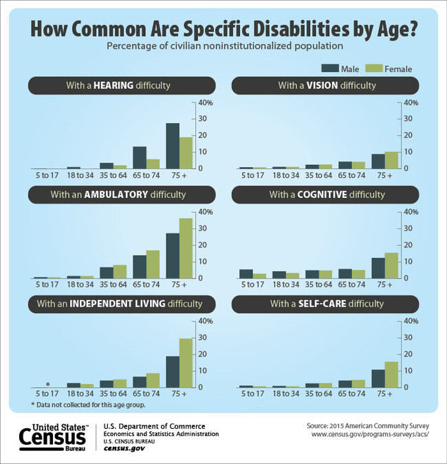 This graphic looks at the age and gender of the U.S. population reporting a disability. The Data from the American Community Survey shows that ambulatory disability, or serious difficulty walking or climbing stairs, is the most common for males and females 75 years and over.