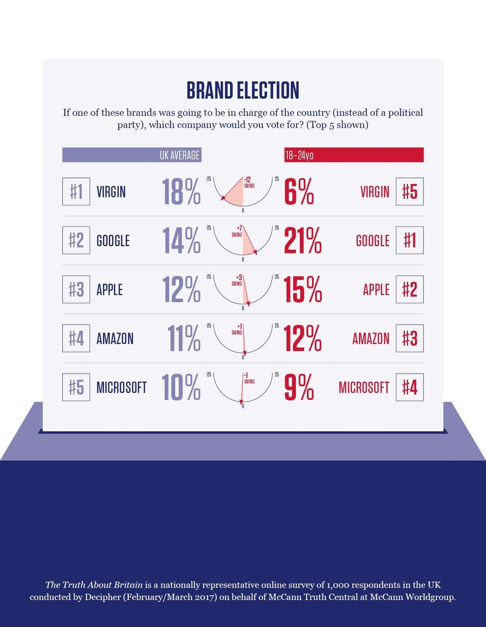 Brand Election: a different perspective on the General election from McCann Worldgroup UK. (PRNewsfoto/McCann Worldgroup UK)