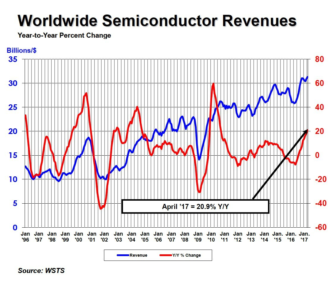 Year-to-year percent change in world semiconductor revenues.