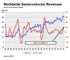 Global Semiconductor Sales Increase 21 Percent Year-to-Year in April; Double-Digit Annual Growth Projected for 2017