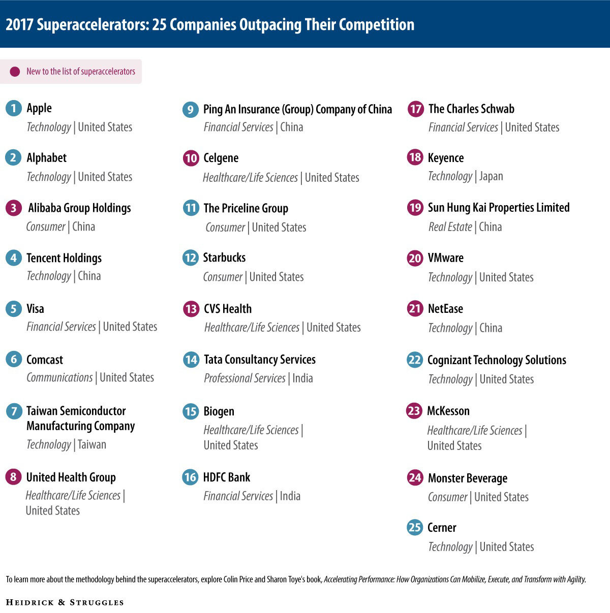 "Heidrick & Struggles releases its 2017 list of ""superaccelerators"" — among the world's largest companies, those that are outperforming their competitors by moving with speed and agility."