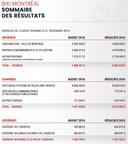 ANNEXE : Sommaire des résultats financiers 2016 (Groupe CNW/Bixi Montréal)