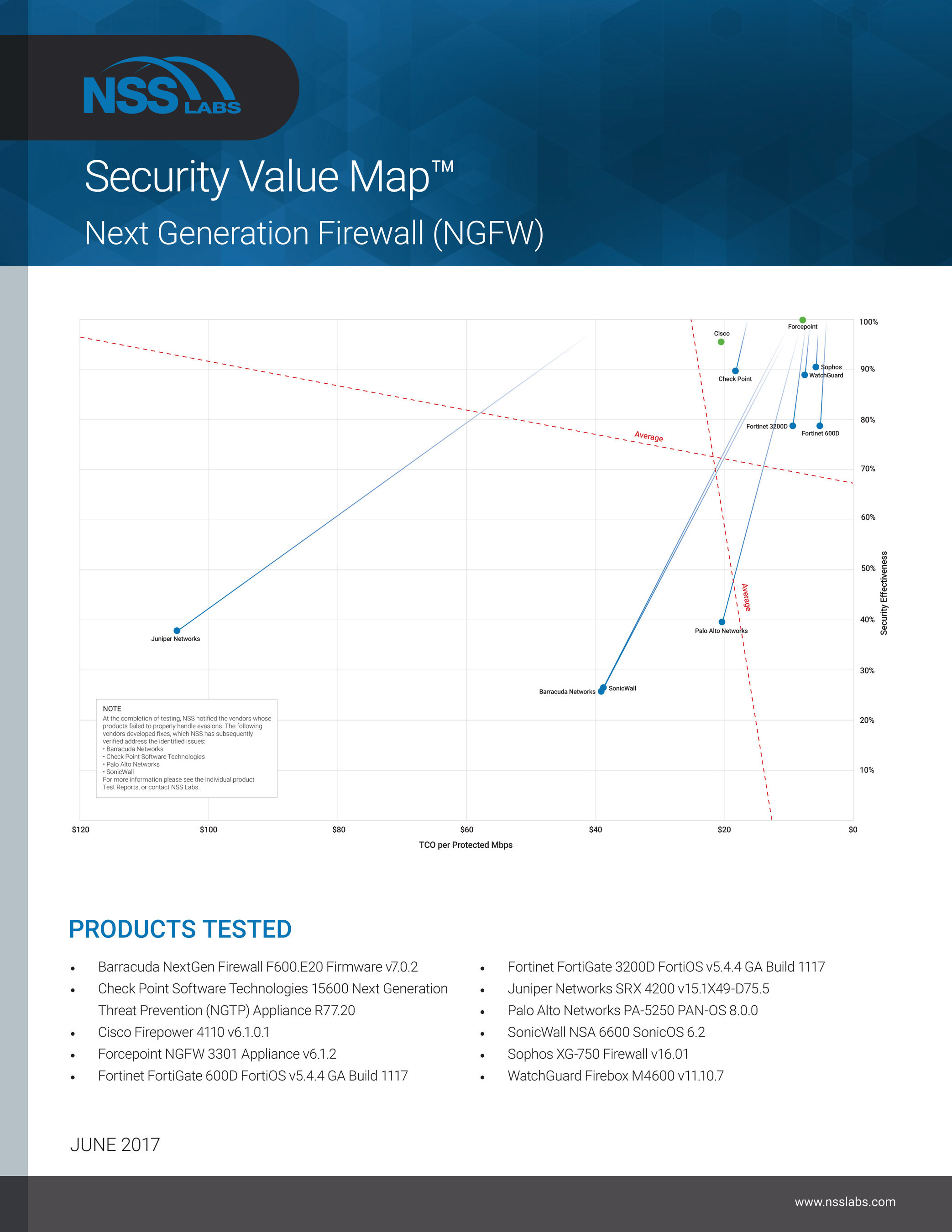NSS Labs 2017 Next Generation Firewall Security Value Map™