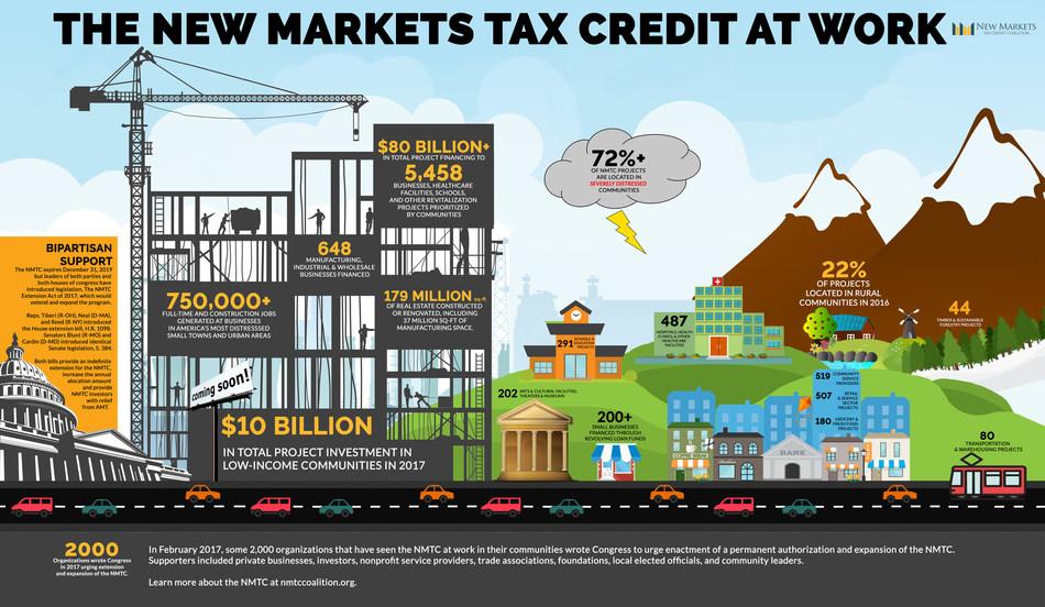 (PRNewsfoto/New Markets Tax Credit Coalition)