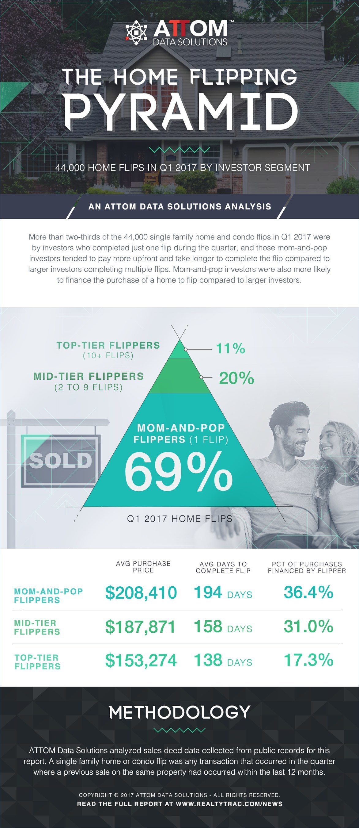 The Home Flipping Pyramid Infographic