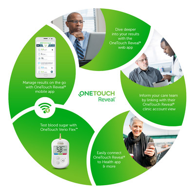 OneTouch Reveal® enables easy connectivity for diabetes management