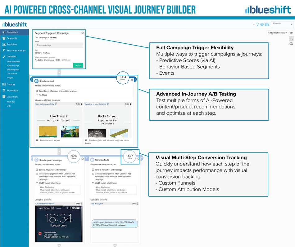 Blueshift's AI-Powered Customer Journeys enable marketers to reach a Segment-of-One at scale, across all marketing channels.