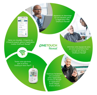 L'application OneTouch Reveal® offre une connectivité simple pour la prise en charge du diabète