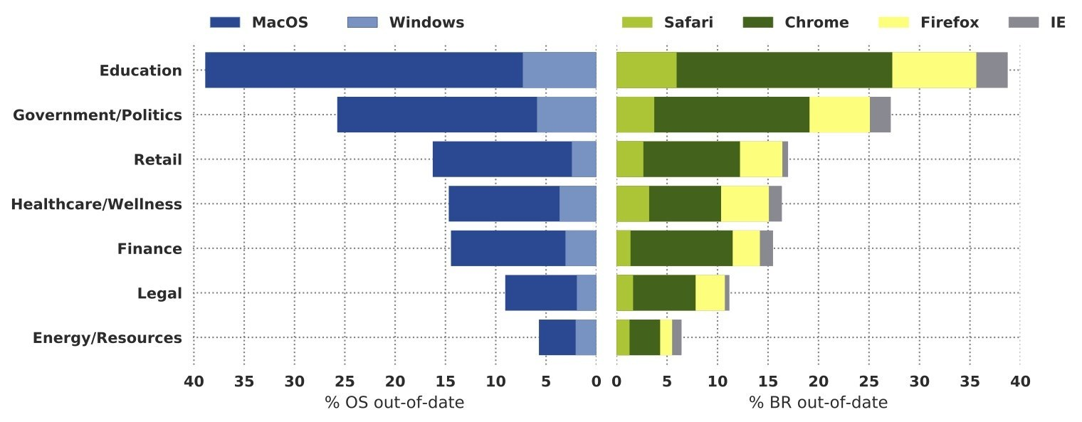 Percentage of Outdated Operating Systems and Browsers Across Industries