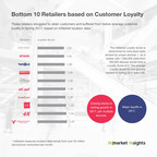 Ranking Retailers from Top to Bottom on Customer Loyalty; inMarket Utilizes its Industry-Leading Location Data to Project Growth and Closures