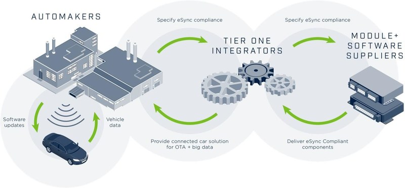 The eSync Alliance is an initiative to drive multi-company solutions for over-the-air (OTA) updates and diagnostic-data in the automotive electronics eco-system.