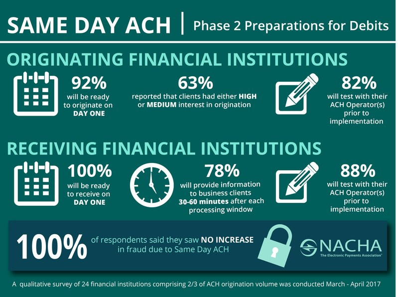 Infographic: Same Day ACH Phase 2 Preparations for Debits