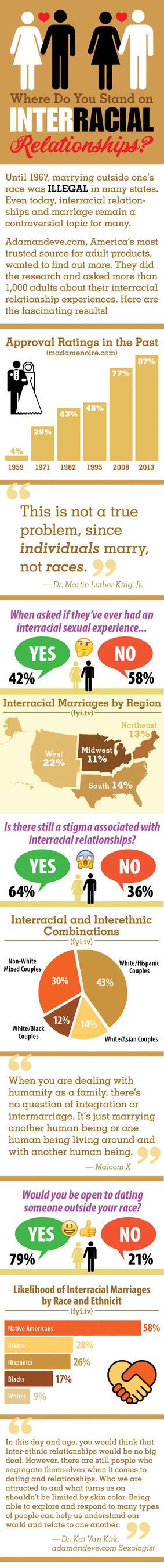 Adamandeve.com Reveals Statistics on Interracial Relationships