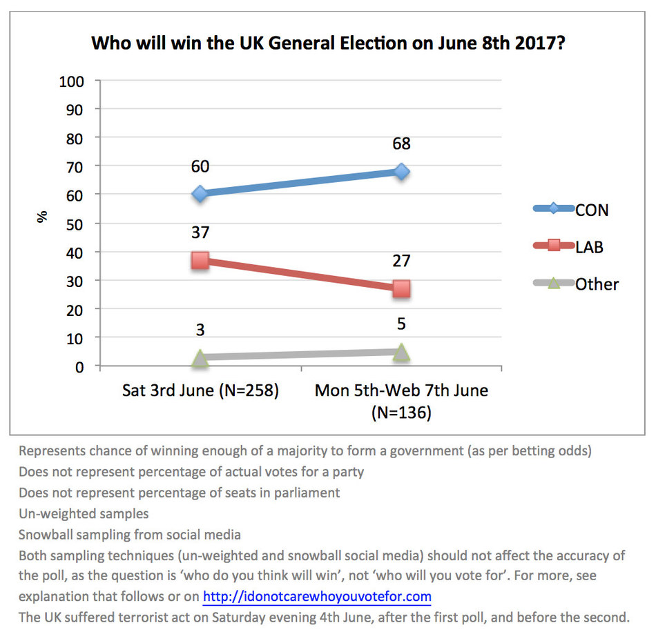 UK Election Prediction by The Hunting Dynasty (PRNewsfoto/The Hunting Dynasty)