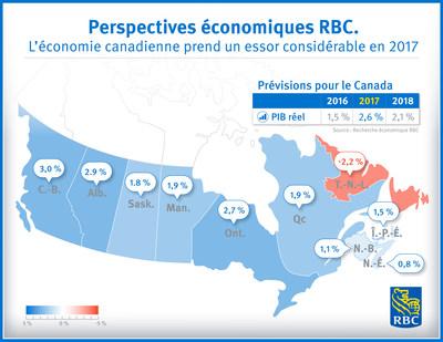 L'économie canadienne prend un essor considérable en 2017, selon les Services économiques RBC (Groupe CNW/RBC Groupe Financier)