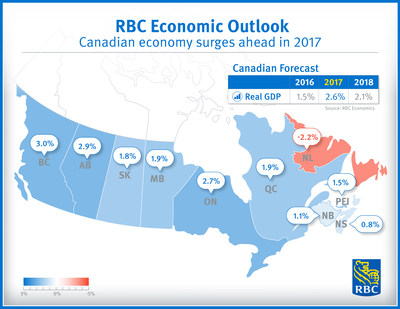 Canadian economy surges ahead in 2017 – RBC Economics (CNW Group/RBC)