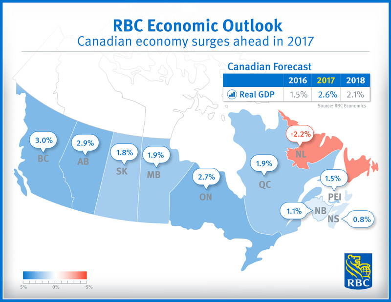 Canadian economy surges ahead in 2017 – RBC Economics (CNW Group/RBC)