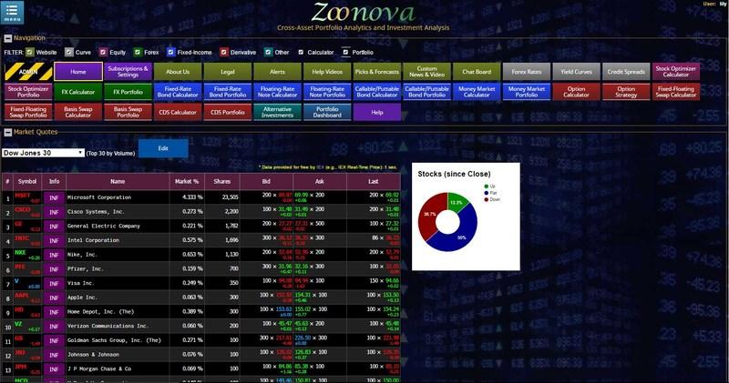 Zoonova.com