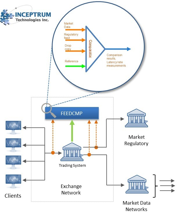 """Adaptive Testing"" for the verification of Market Feeds under variable load conditions, uses information such as, Drop-Copy and Execution Reports, sourced in real-time from the trading system, to create a dynamic data reference with which to verify the Market Data and Regulatory feeds under test."