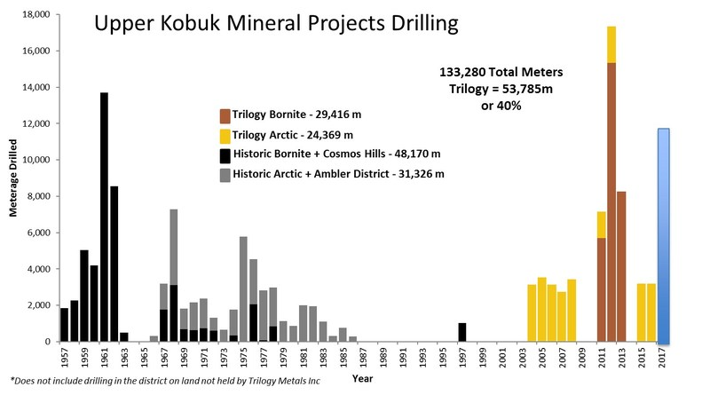 Figure 1 - Upper Kobuk Mineral Projects Drilling (CNW Group/Trilogy Metals Inc.)