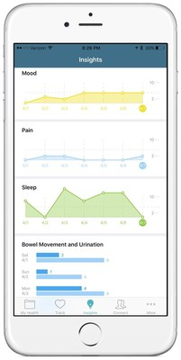The Insights feature of the new Caremap app from Boston Children's Hospital and Duke Health System.