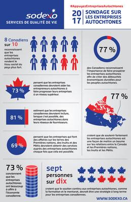 Sondage sur les Entreprises Autochtones (Groupe CNW/Sodexo Canada)