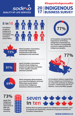 Sodexo Indigenous Business Survey (CNW Group/Sodexo Canada)