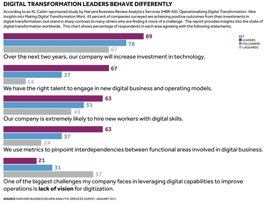 Global (re)insurer XL Catlin sponsored a study by Harvard Business Review Analytic Services (HBR-AS) -- Operationalizing Digital Transformation:  New Insights into Making Digital Transformation Work - provides insights into the state of digital transformation worldwide, showing what differentiates digital transformation leaders and looking at the new risks these companies face including those associated with new technologies and the risk of disruption by competitors ahead of the digital curve.