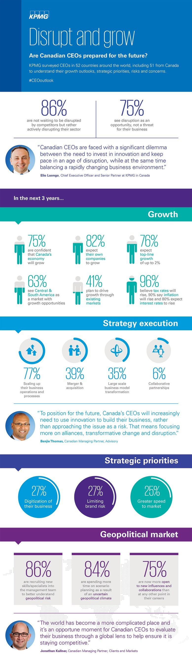 Disrupt and grow: 2017 Canadian CEO Outlook (CNW Group/KPMG LLP)
