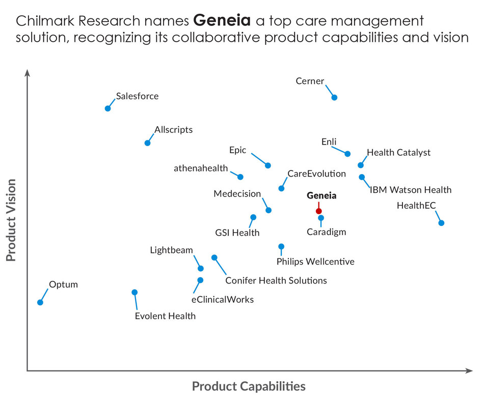 Chilmark Research names Geneia a top care management solution, recognizing its collaborative product capabilities and vision.