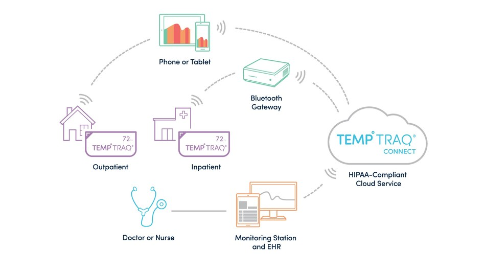 Unlike other devices and methods that provide physicians with only one point of data and offer no continuous monitoring or alerts, TempTraq® is the ideal, non-invasive, solution for doctors and nurses who need a continuous, smarter way to track, log and respond to fevers quickly.