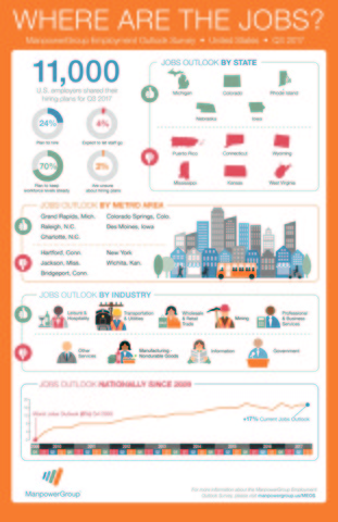 U.S. employers expect the hiring pace to remain positive in Q3 2017 with one in four employers (24 percent) planning to add staff between July and September, according to the latest ManpowerGroup Employment Outlook Survey released today.