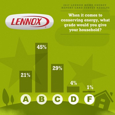 Lennox Home Energy Report Survey Finds Homeowners Are Making