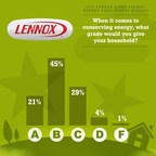 Lennox Home Energy Report Survey Finds Homeowners Are Making The Grade When It Comes To Energy Efficiency