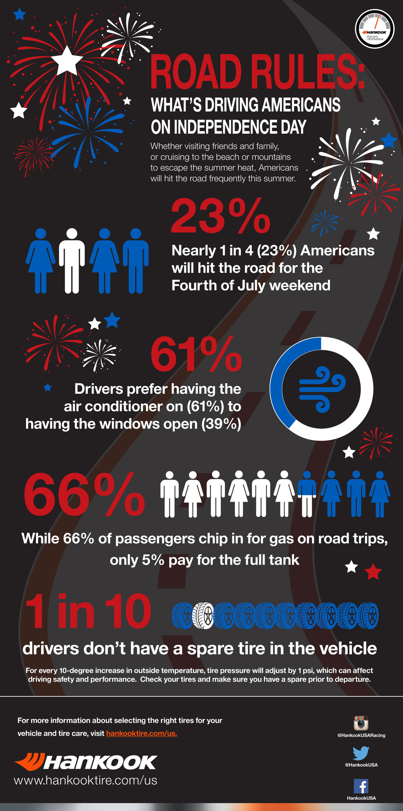 Hankook Tire today announced the findings of its latest Gauge Index which reveals how drivers plan to road trip over the July Fourth holiday weekend.