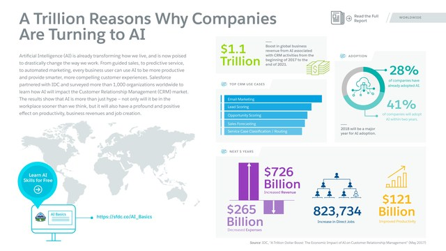 Infographic: Economic Impact of AI on CRM