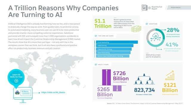 Infographic: Economic Impact of AI on CRM