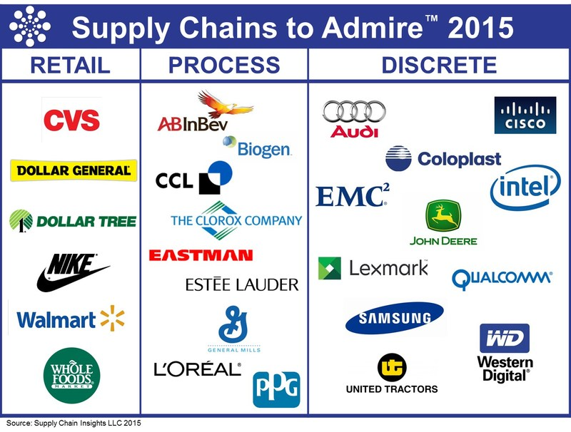 Supply Chains to Admire 2015 winners by industry type.
