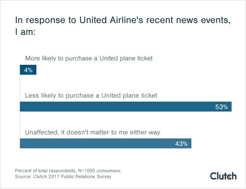 53% of Consumers Are Less Likely to Buy Plane Tickets from United Airlines in Response to PR Mishap