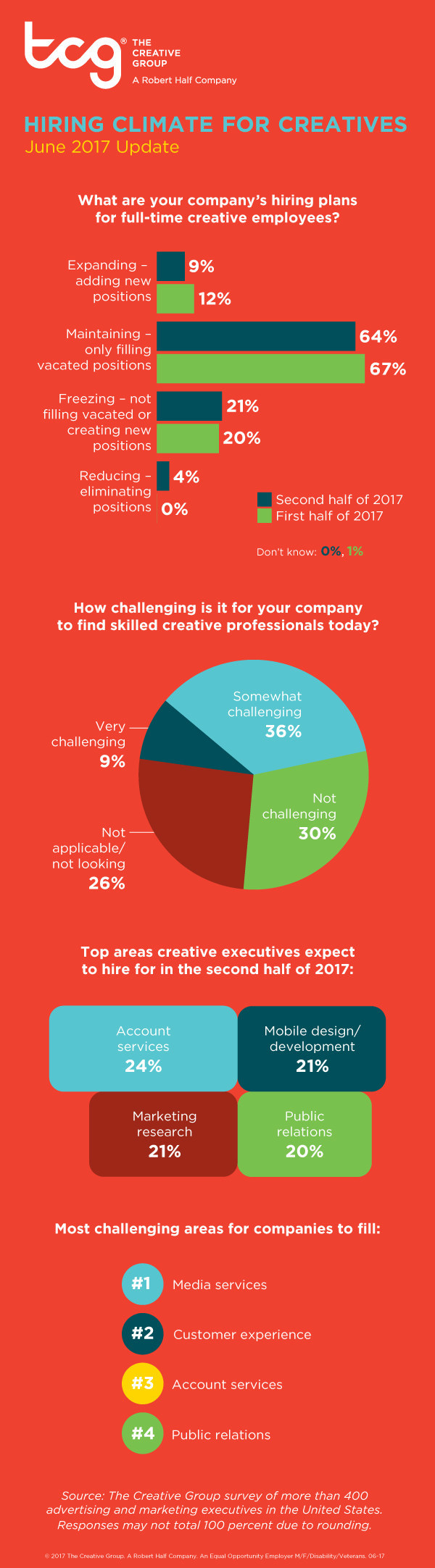Research from The Creative Group reveals U.S. advertising and marketing executives' hiring plans for second half of 2017