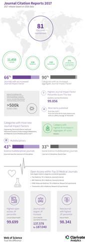 O infográfico apresenta mais itens de dados relacionados ao Journal Citation Reports da Clarivate Analytics deste ano (PRNewsfoto/Clarivate Analytics)