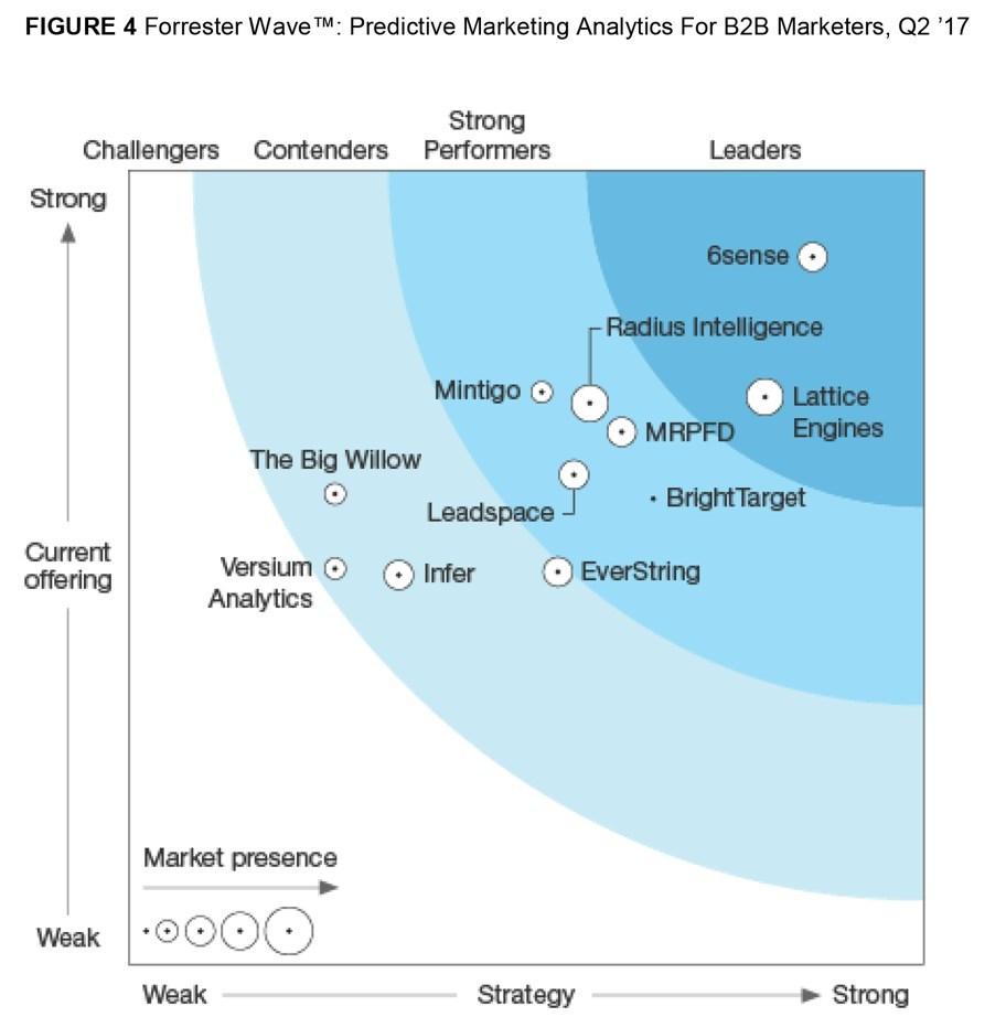 6sense Ranked a Leader Among Predictive Marketing Analytics for B2B Marketers