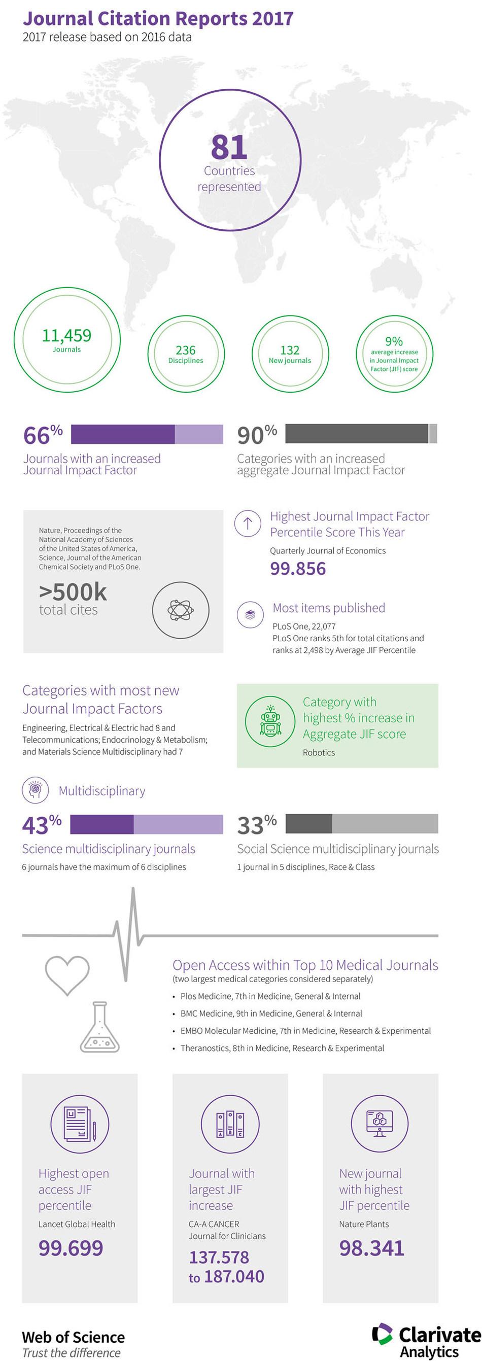 La infografía contiene más datos relacionados con la edición de este año de Clarivate Analytics Journal Citation Reports (PRNewsfoto/Clarivate Analytics)