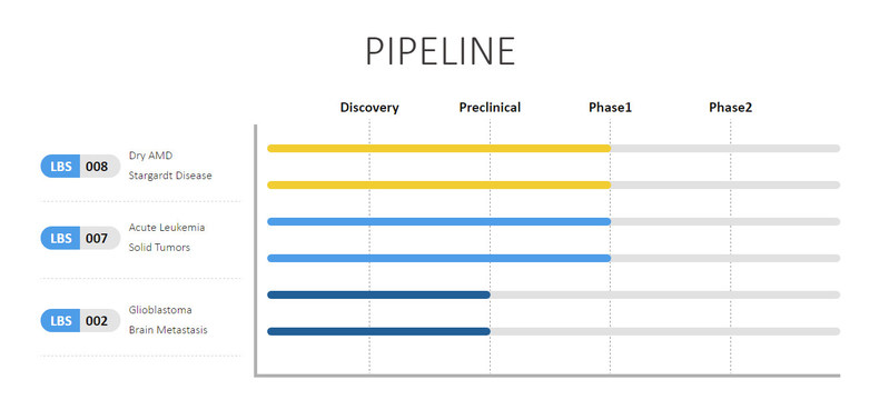 Lin BioScience's drug development pipeline currently includes 3 candidates, which target oncology (solid tumors, acute leukemia, brain cancer and metastatic brain cancer from breast and lung cancers) and ophthalmology (dry age-related macular degeneration and Stargardt disease).