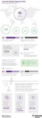 Infographic partage plus de points de données qui ont un lien avec le Journal Citation Reports de cette année de Clarivate Analytics (PRNewsfoto/Clarivate Analytics)