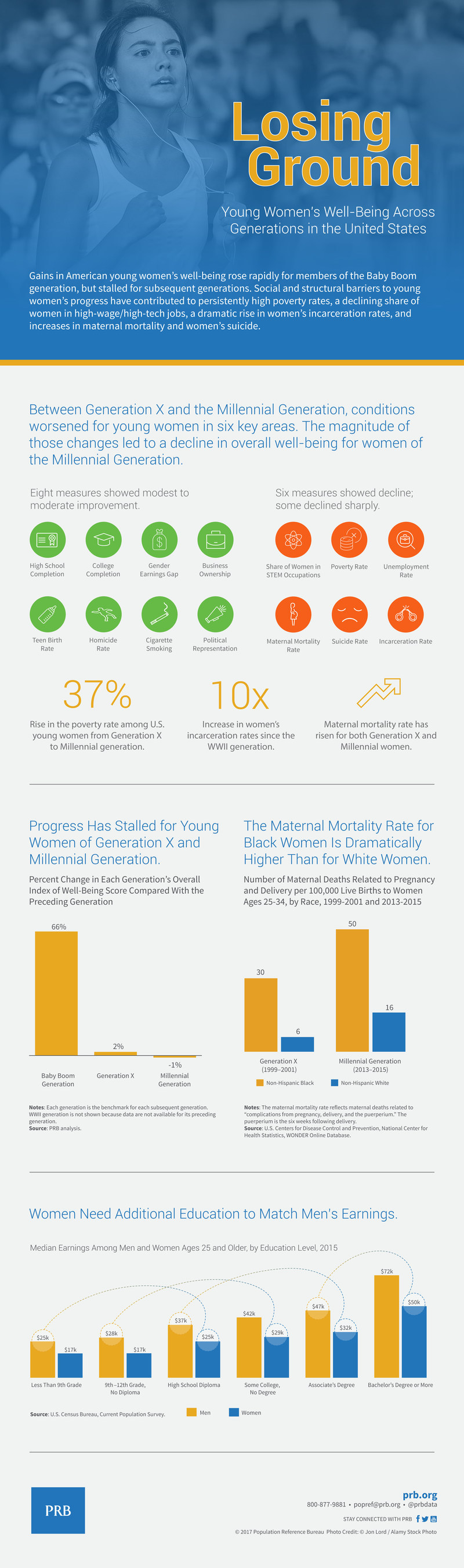 State of U.S. Women's Well-Being Infographic