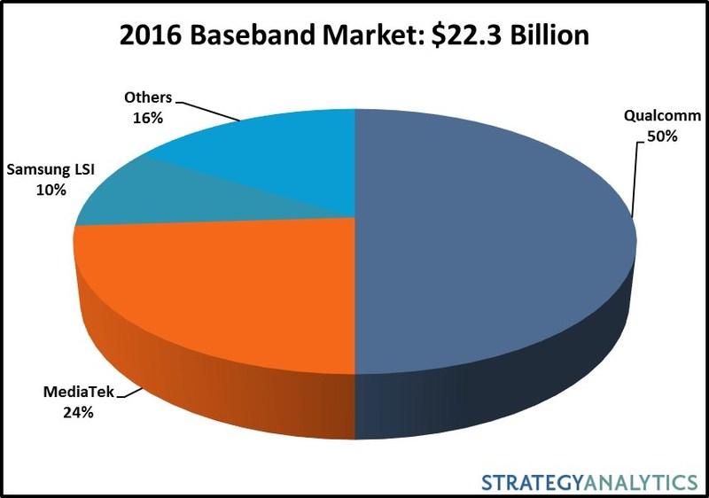 (PRNewsfoto/Strategy Analytics)