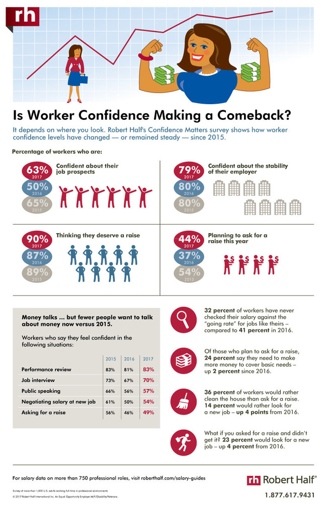 Is Worker Confidence Making a Comeback?