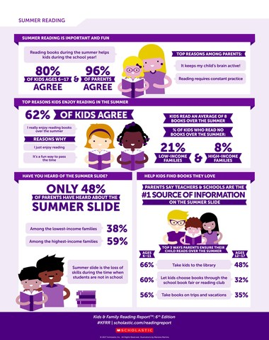 Infographic: Kids & Family Reading Report(TM): 6th Edition – Summer Reading. For more information, visit: scholastic.com/readingreport.